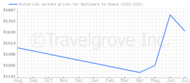 Price overview for flights from Baltimore to Ghana