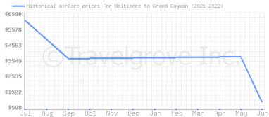 Price overview for flights from Baltimore to Grand Cayman