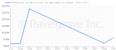 Price overview for flights from Baltimore to Greece