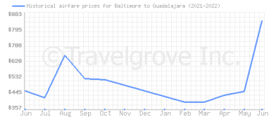 Price overview for flights from Baltimore to Guadalajara