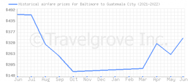 Price overview for flights from Baltimore to Guatemala City