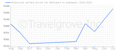 Price overview for flights from Baltimore to Guatemala