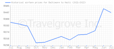 Price overview for flights from Baltimore to Haiti