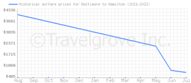 Price overview for flights from Baltimore to Hamilton