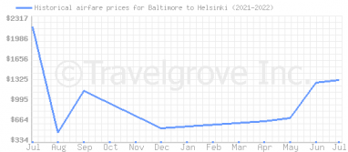 Price overview for flights from Baltimore to Helsinki