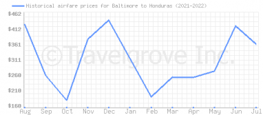 Price overview for flights from Baltimore to Honduras