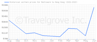 Price overview for flights from Baltimore to Hong Kong