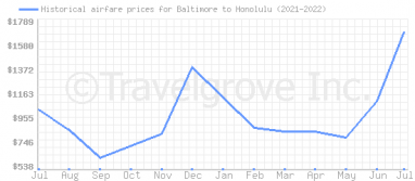 Price overview for flights from Baltimore to Honolulu