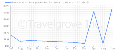 Price overview for flights from Baltimore to Houston