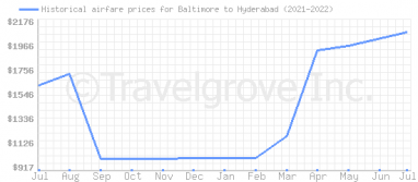 Price overview for flights from Baltimore to Hyderabad