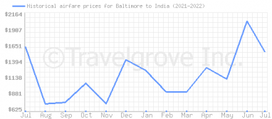 Price overview for flights from Baltimore to India