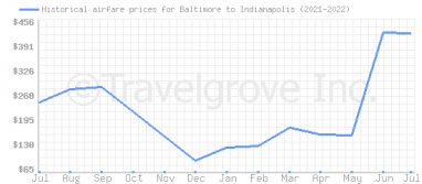 Price overview for flights from Baltimore to Indianapolis