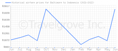 Price overview for flights from Baltimore to Indonesia