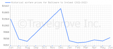 Price overview for flights from Baltimore to Ireland