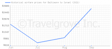 Price overview for flights from Baltimore to Israel