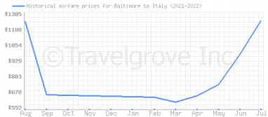 Price overview for flights from Baltimore to Italy