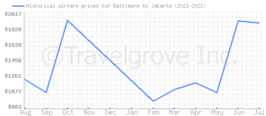 Price overview for flights from Baltimore to Jakarta