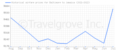Price overview for flights from Baltimore to Jamaica