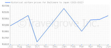 Price overview for flights from Baltimore to Japan