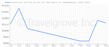 Price overview for flights from Baltimore to Johannesburg