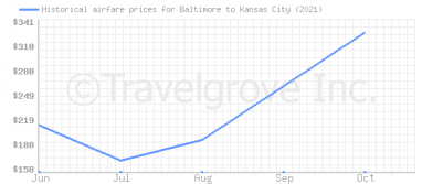 Price overview for flights from Baltimore to Kansas City