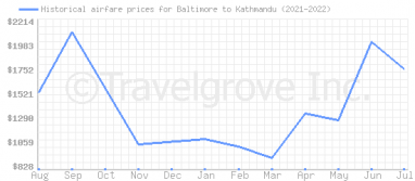 Price overview for flights from Baltimore to Kathmandu