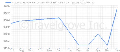 Price overview for flights from Baltimore to Kingston