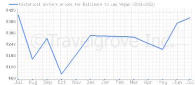 Price overview for flights from Baltimore to Las Vegas