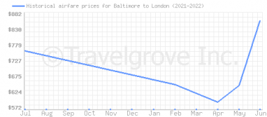 Price overview for flights from Baltimore to London