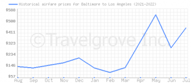 Price overview for flights from Baltimore to Los Angeles