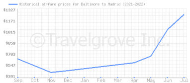 Price overview for flights from Baltimore to Madrid