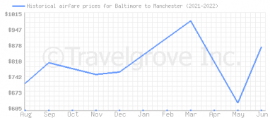 Price overview for flights from Baltimore to Manchester