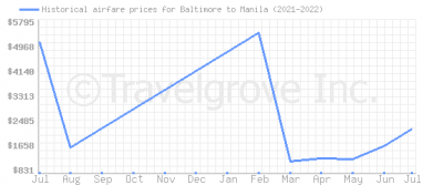 Price overview for flights from Baltimore to Manila
