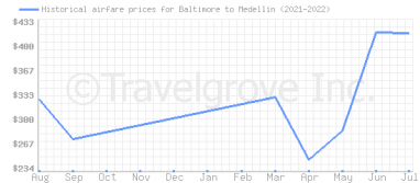 Price overview for flights from Baltimore to Medellin