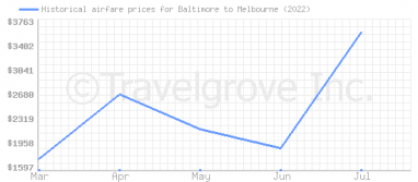 Price overview for flights from Baltimore to Melbourne