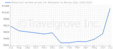 Price overview for flights from Baltimore to Mexico City