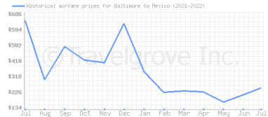 Price overview for flights from Baltimore to Mexico
