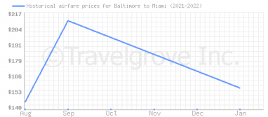 Price overview for flights from Baltimore to Miami