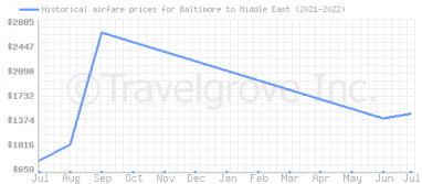 Price overview for flights from Baltimore to Middle East