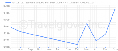 Price overview for flights from Baltimore to Milwaukee