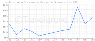 Price overview for flights from Baltimore to Minneapolis