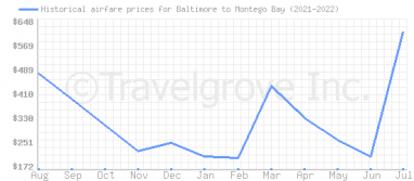 Price overview for flights from Baltimore to Montego Bay