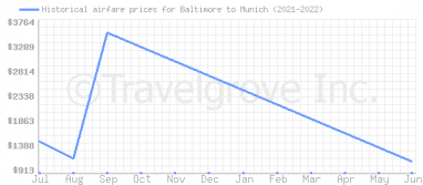 Price overview for flights from Baltimore to Munich