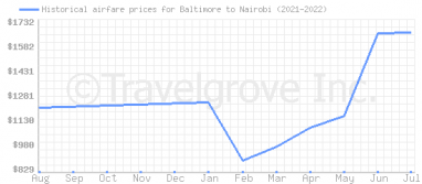 Price overview for flights from Baltimore to Nairobi