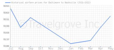 Price overview for flights from Baltimore to Nashville