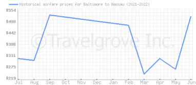 Price overview for flights from Baltimore to Nassau
