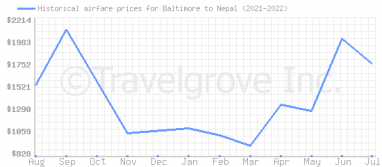 Price overview for flights from Baltimore to Nepal