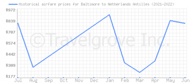 Price overview for flights from Baltimore to Netherlands Antilles