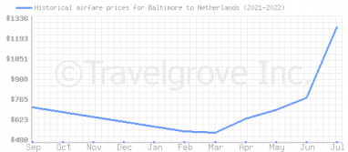 Price overview for flights from Baltimore to Netherlands