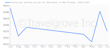 Price overview for flights from Baltimore to New Orleans
